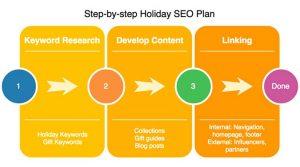 các bước lập kế hoạch SEO cơ bản